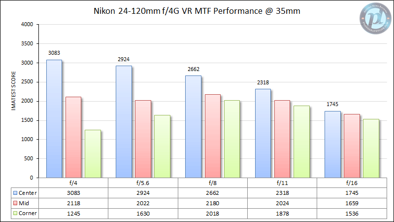 Nikon 24-120mm f/4G VR MTF Performance 35mm
