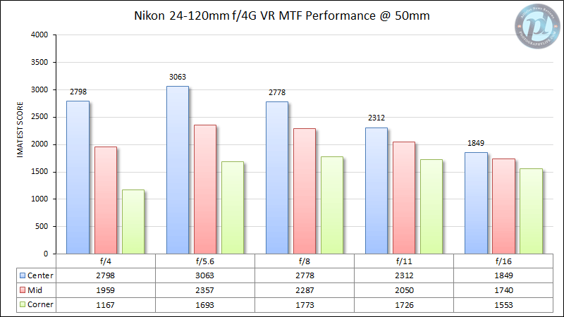 Nikon 24-120mm f/4G VR MTF Performance 50mm