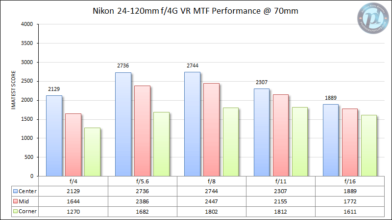 Nikon 24-120mm f/4G VR MTF Performance 70mm