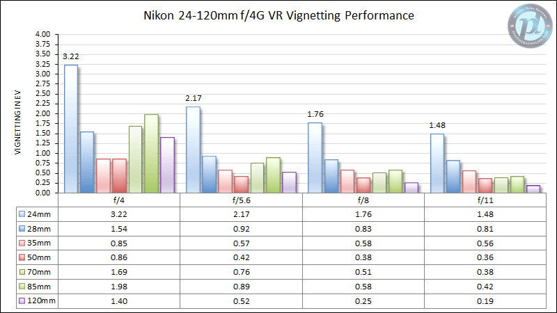 Nikon 24-120mm f/4G VR Vignetting Performance
