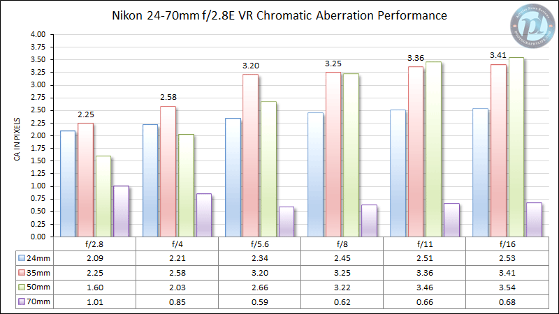 Nikon 24-70mm f/2.8E VR Chromatic Aberration Performance