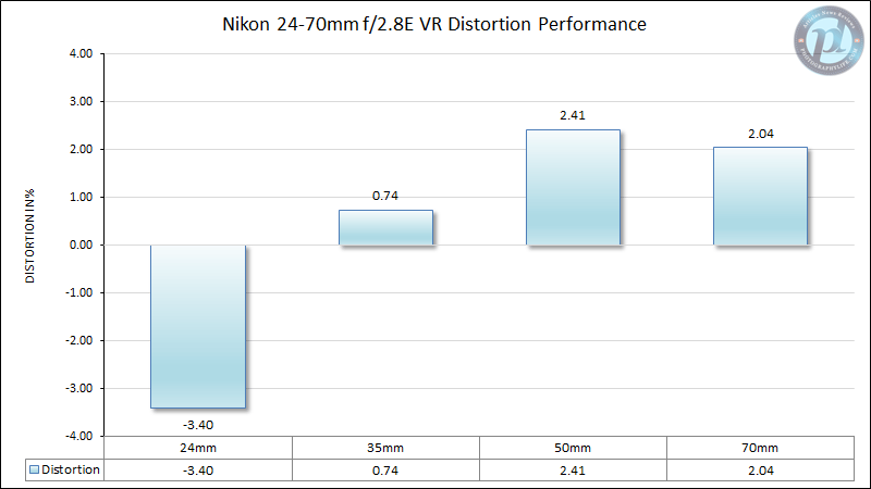 Nikon 24-70mm f/2.8E VR Distortion Performance