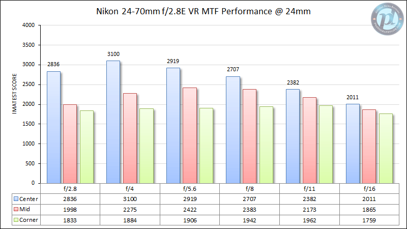 Nikon 24-70mm f/2.8E VR MTF Performance 24mm