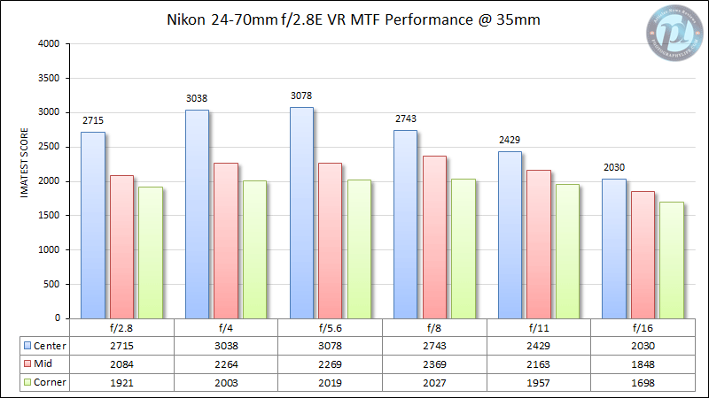 Nikon 24-70mm f/2.8E VR MTF Performance 35mm