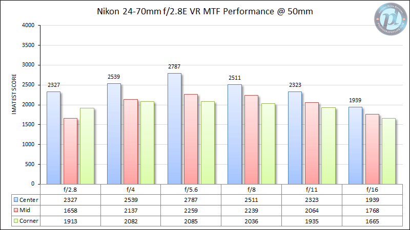 Nikon 24-70mm f/2.8E VR MTF Performance 50mm