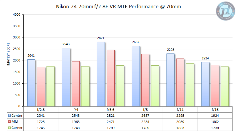 Nikon 24-70mm f/2.8E VR MTF Performance 70mm
