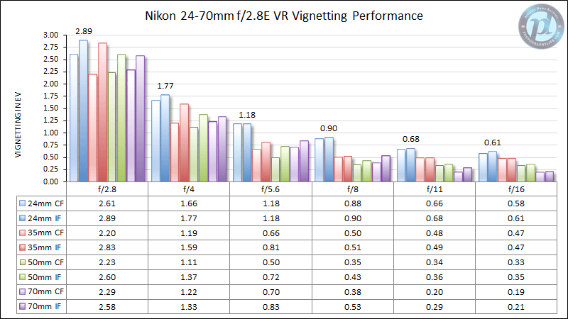 Nikon 24-70mm f/2.8E VR Vignetting Performance