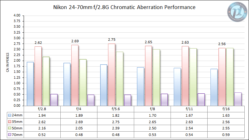 Nikon 24-70mm f/2.8G Chromatic Aberration Performance