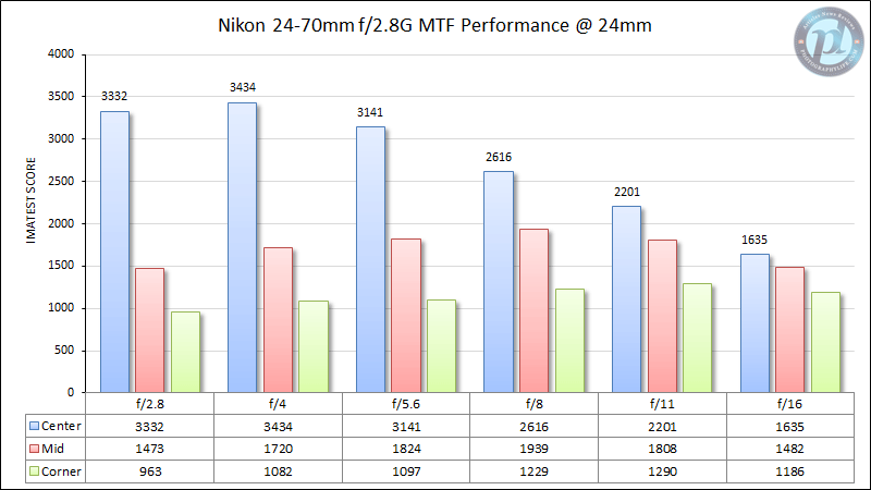 Nikon 24-70mm f/2.8G MTF Performance 24mm