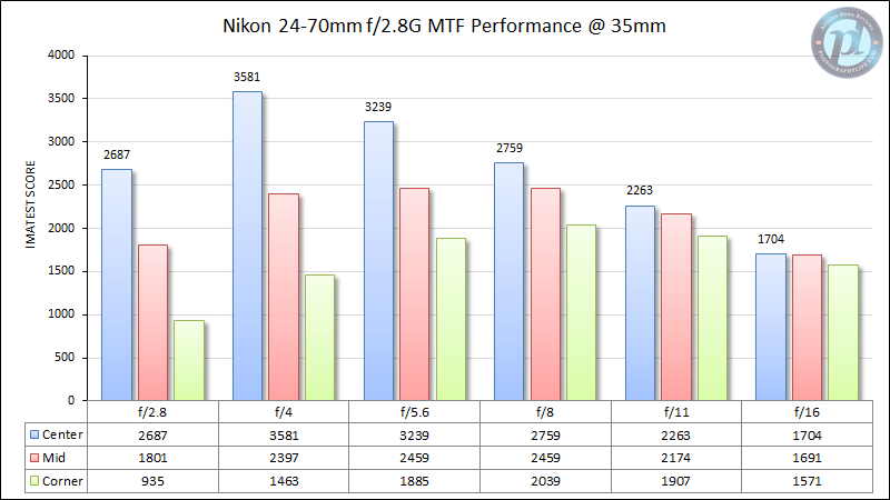 Nikon 24-70mm f/2.8G MTF Performance 35mm