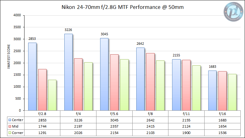 Nikon 24-70mm f/2.8G MTF Performance 50mm