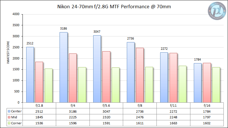Nikon 24-70mm f/2.8G MTF Performance 70mm