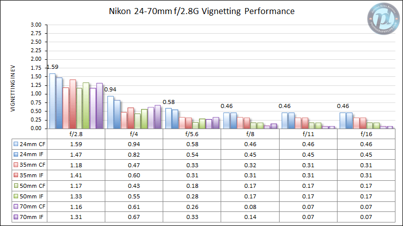 Nikon 24-70mm f/2.8G Vignetting Performance
