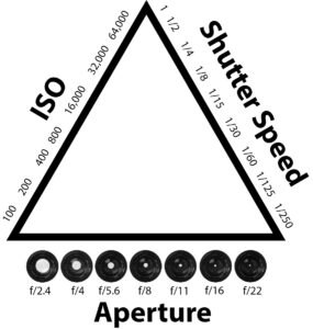 Exposure triangle diagram showing ISO, shutter speed, and aperture.