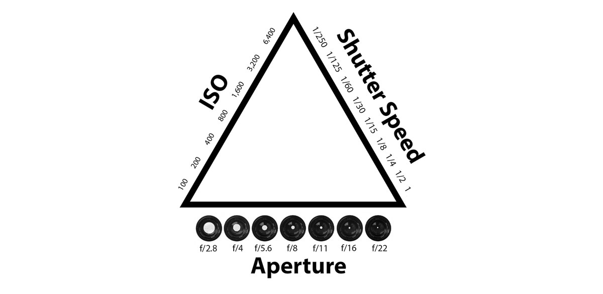 The Exposure Triangle - A Beginner's Guide