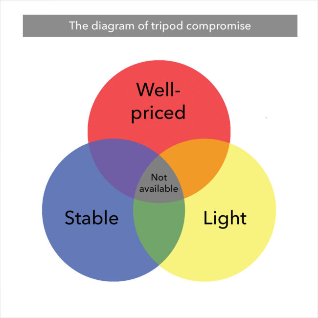 The diagram of tripod compromise
