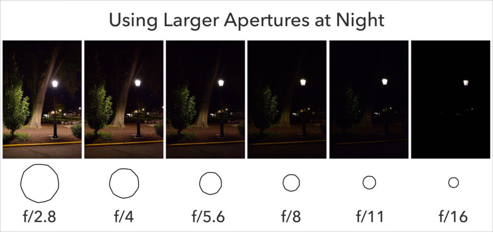 When to use larger apertures chart