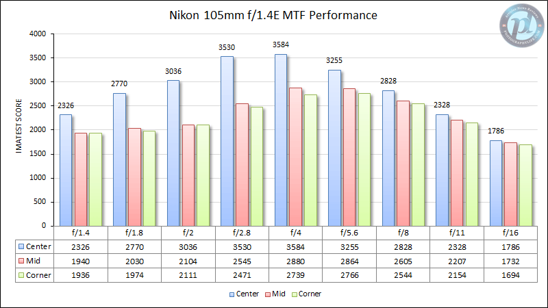 Nikon 105mm f/1.4E MTF Performance