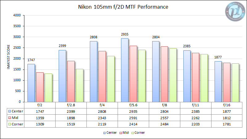 Nikon 105mm f/2D MTF Performance