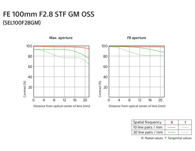 Sony FE 100mm f/2.8 STF GM OSS MTF Chart