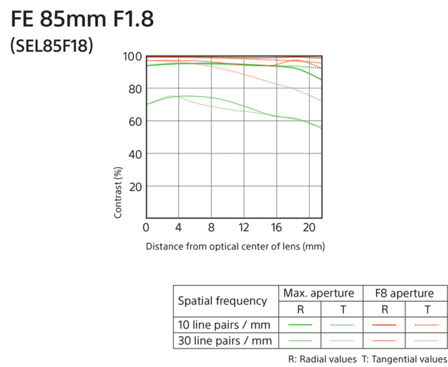 Sony FE 85mm f/1.8 MTF Chart