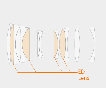 Fujifilm GF 110mm f/2 R WR Lens Construction