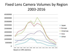The Relative Importance of Regional Camera Markets