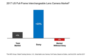 "Sony ""Overtakes"" Nikon in Full-Frame Sales"