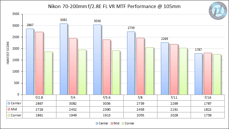 Nikon 70-200mm f/2.8E FL VR MTF Performance 105mm