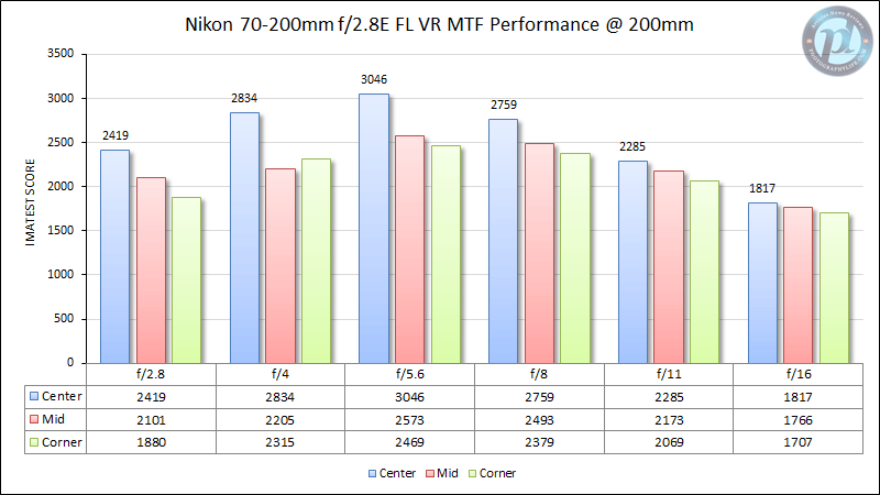 Nikon 70-200mm f/2.8E FL VR MTF Performance 200mm