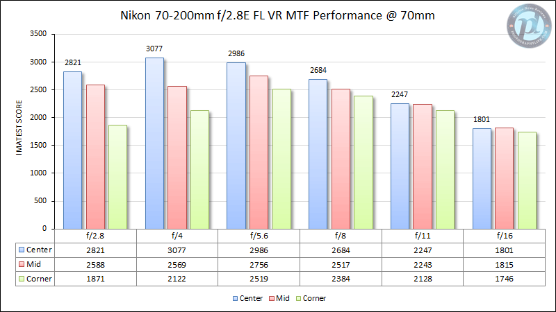 Nikon 70-200mm f/2.8E FL VR MTF Performance 70mm