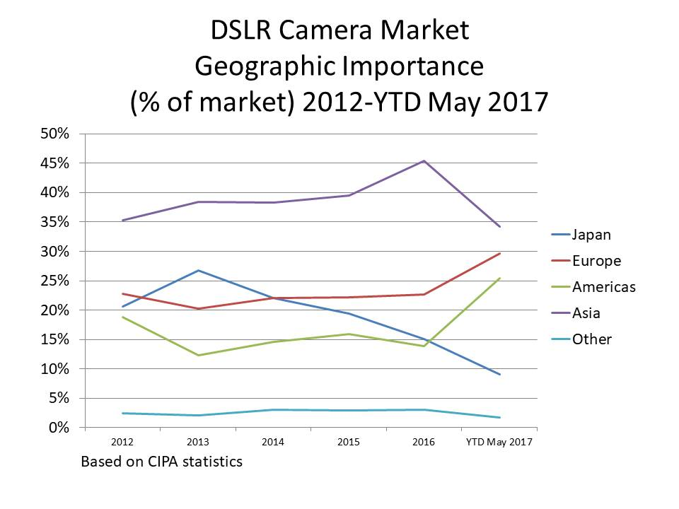 may 2017 update DSLR geo volumes