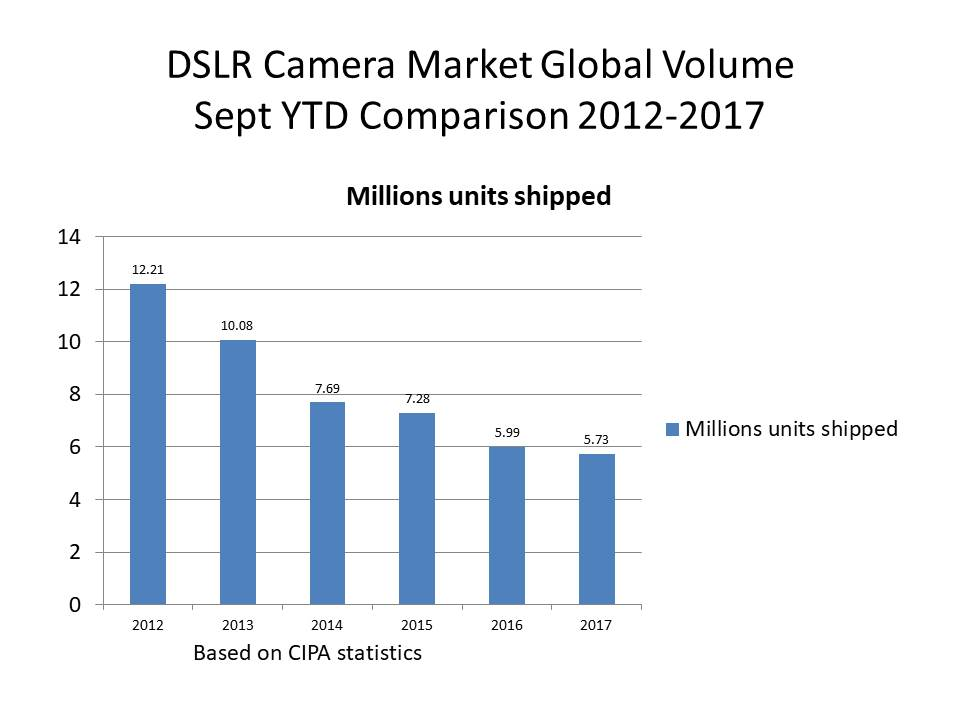 sept 2017 camera stats update DSLR