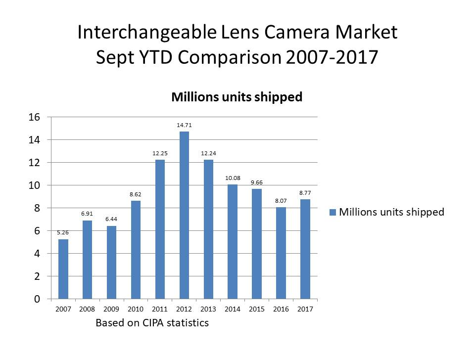sept 2017 camera stats update IL cameras