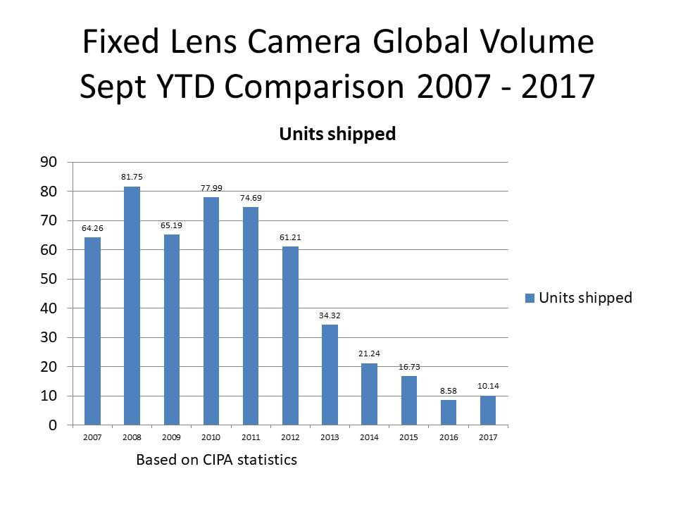 sept 2017 camera stats update fixed lens cameras