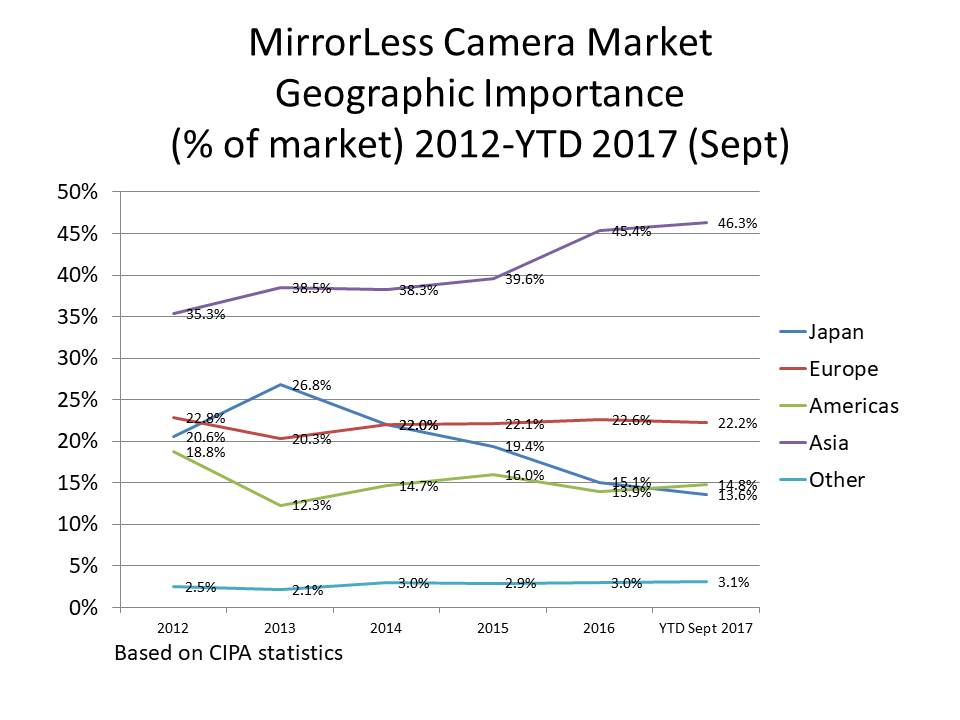 sept 2017 camera stats update mirrorless regional importance