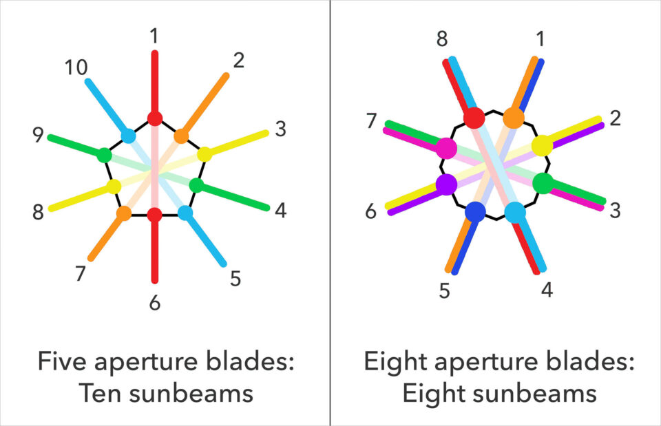 Sunstars with even and odd aperture blades