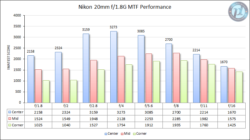 Nikon 20mm f/1.8G MTF Performance