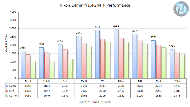 Nikon 24mm f/1.4G MTF Performance