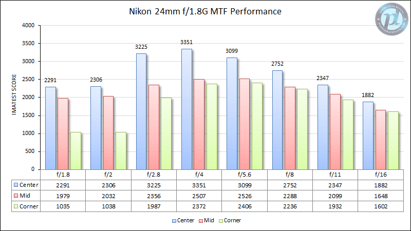 Nikon 24mm f/1.8G MTF Performance