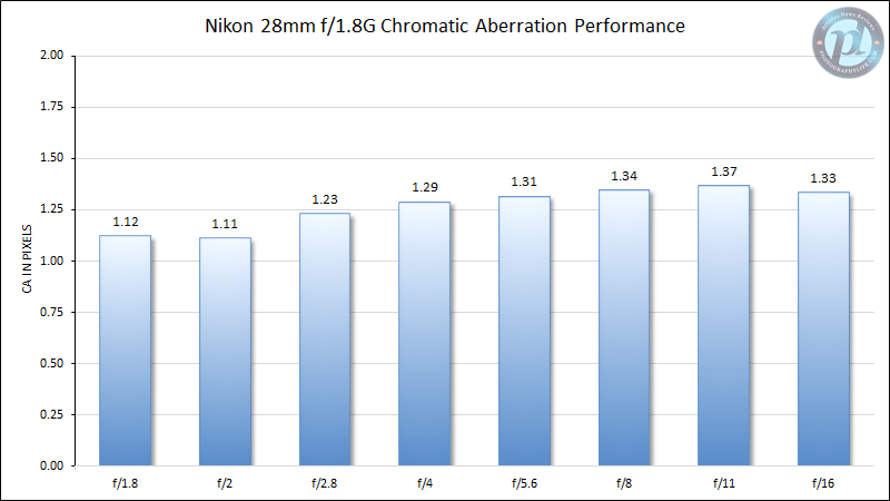 Nikon 28mm f/1.8G Chromatic Aberration Performance
