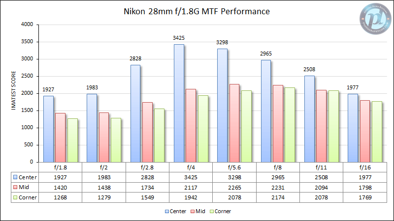 Nikon 28mm f/1.8G MTF Performance