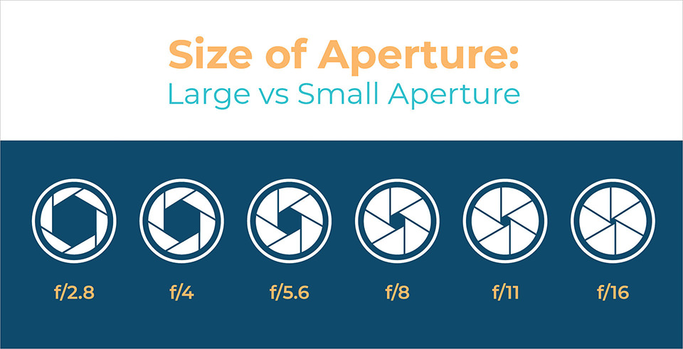 Size of Aperture Chart - Wide Open to Stopped Down