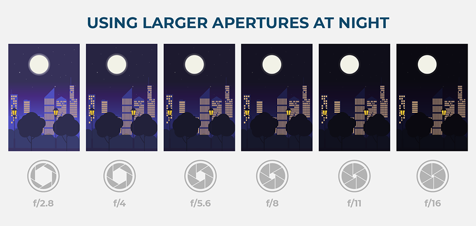 An illustration of using large apertures at night