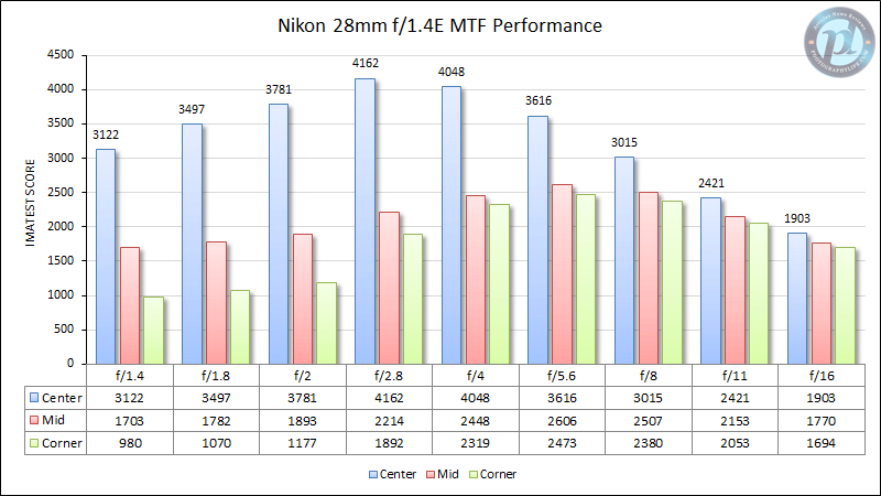 Nikon 28mm f/1.4E MTF Performance