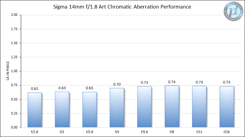 Sigma 14mm f/1.8 Art Chromatic Aberration Performance