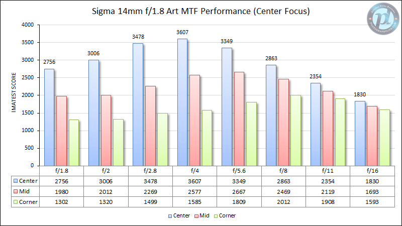 Sigma 14mm f/1.8 Art MTF Performance (Center Focus)