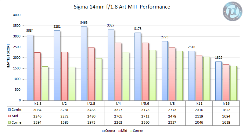 Sigma 14mm f/1.8 Art MTF Performance
