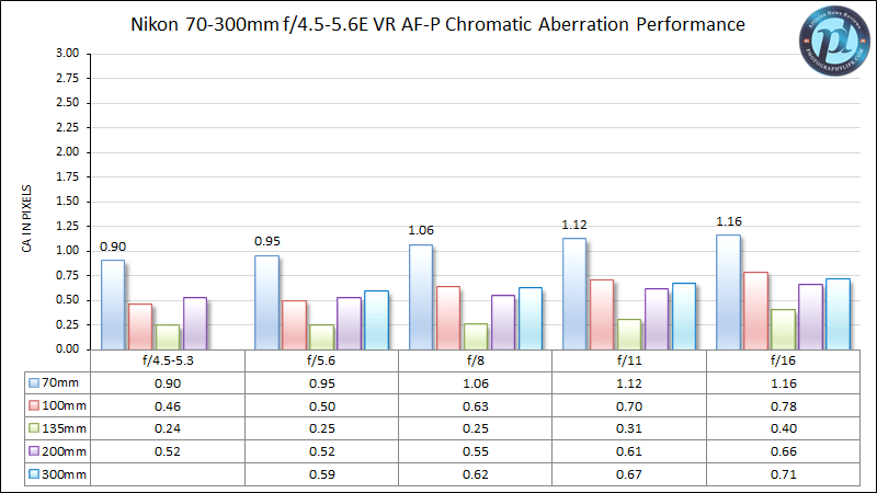 Nikon 70-300mm f/4.5-5.6E VR AF-P Chromatic Aberration Performance