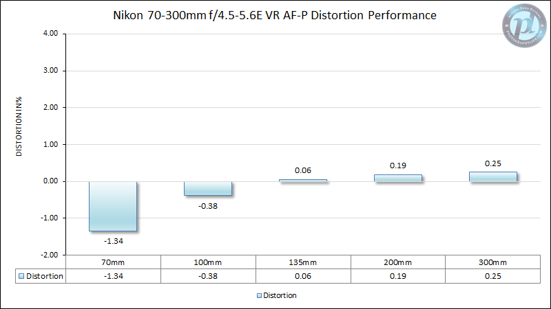 Nikon 70-300mm f/4.5-5.6E VR AF-P Distortion Performance